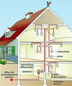 Verifiche periodiche impianti elettrici: le nuove regole condominiali - Dott. Ing. Luca De Angelis